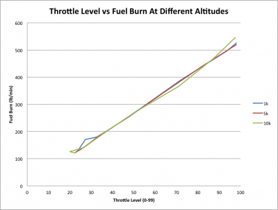 throttle vs Fuel Burn Rate.png