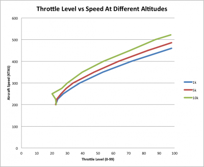 throttle vs speed.png