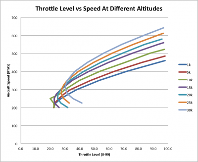throttle vs speed -30k.png