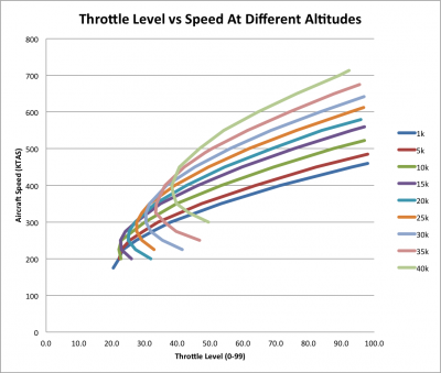 throttle vs speed -40k.png