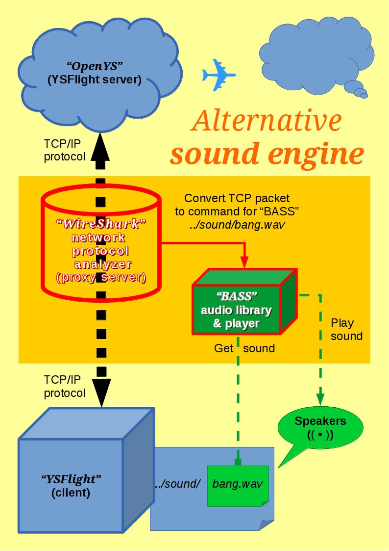 IDEA] Alternative sound engine for YSFlight - YSFlight