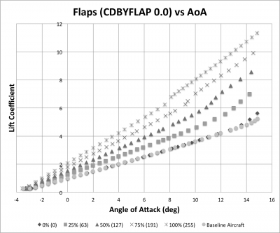 Flaps_CL_v_AoA.png